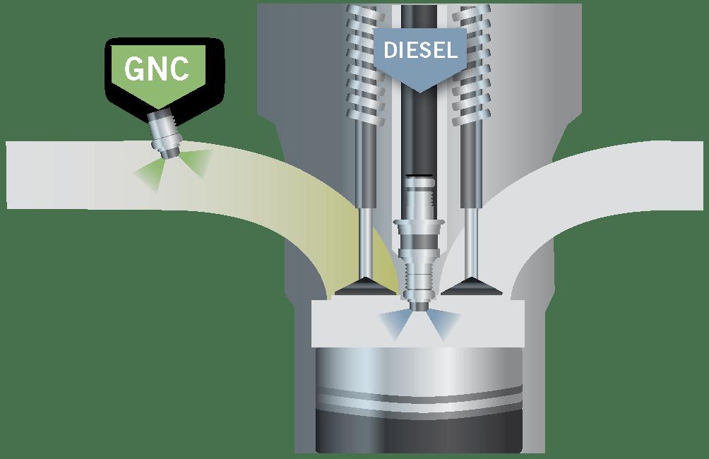 sistema gas GNC